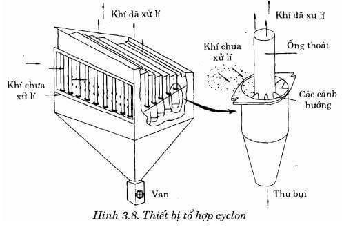 Cách tính hệ thống lọc bụi túi vải