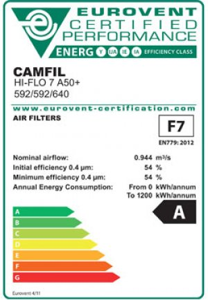 Tiêu chuẩn của lọc khí EN779